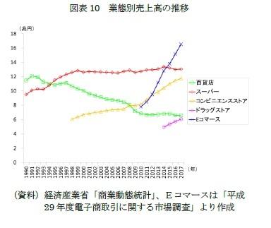 図表10 業態別売上高の推移