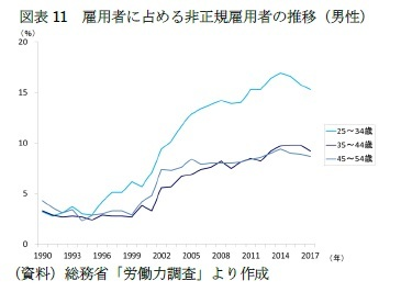 図表11 雇用者に占める非正規雇用者の推移(男性)