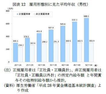 図表12 雇用形態別に見た平均年収(男性)