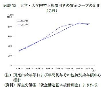 図表13 大学・大学院卒正規雇用者の賃金カーブの変化(男性)