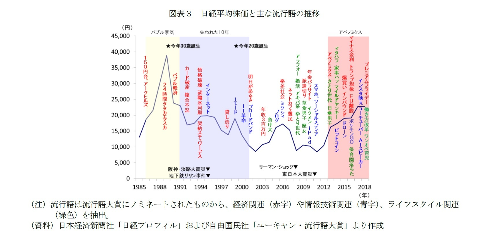 図表3 日経平均株価と主な流行語の推移