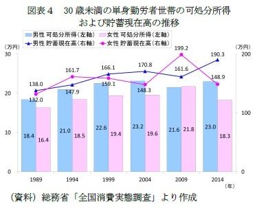 図表4 30歳未満の単身勤労者世帯の可処分所得および貯蓄現在高の推移