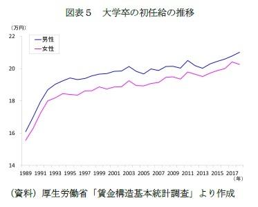 図表5 大学卒の初任給の推移