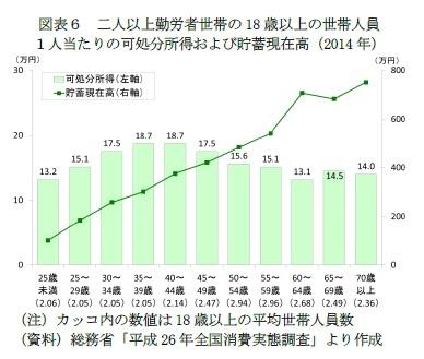 図表6 二人以上勤労者世帯の18歳以上の世帯人員1人当たりの可処分所得および貯蓄現在高(2014年)