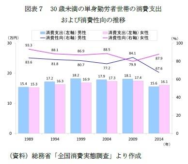 図表7 30歳未満の単身勤労者世帯の消費支出および消費性向の推移