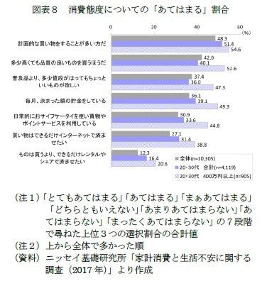 図表8 消費態度についての「あてはまる」割合