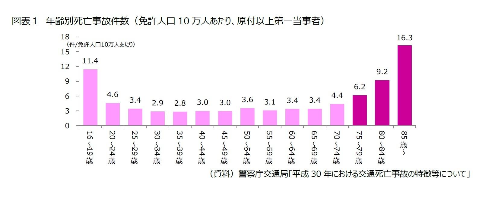 図表1 年齢別死亡事故件数(免許人口10万人あたり、原付以上第一当事者)