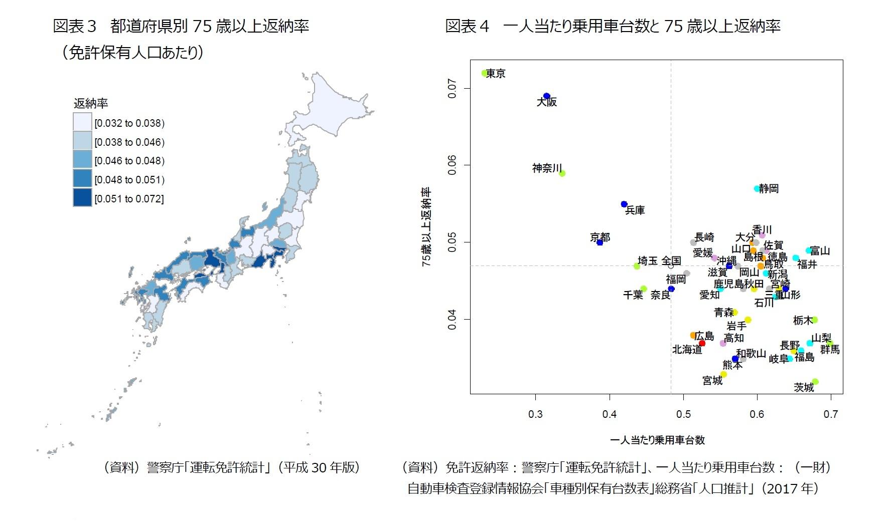 図表3 都道府県別75歳以上返納率(免許保有人口あたり)/図表4 一人当たり乗用車台数と75歳以上返納率