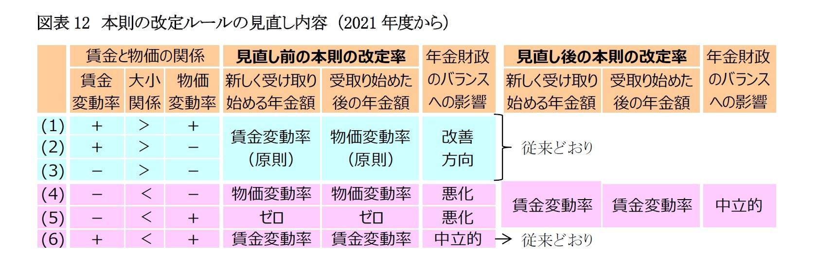 図表12 本則の改定ルールの見直し内容 (2021年度から)