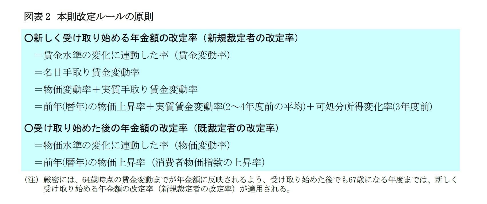 図表2 本則改定ルールの原則