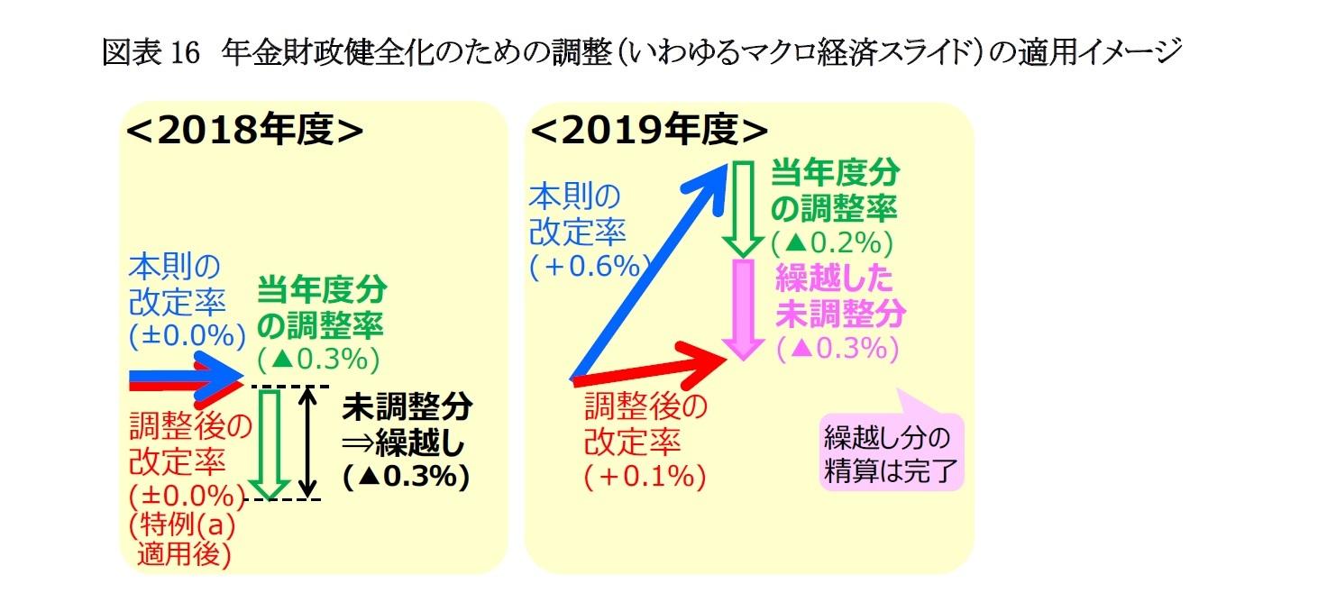 図表16 年金財政健全化のための調整(いわゆるマクロ経済スライド)の適用イメージ
