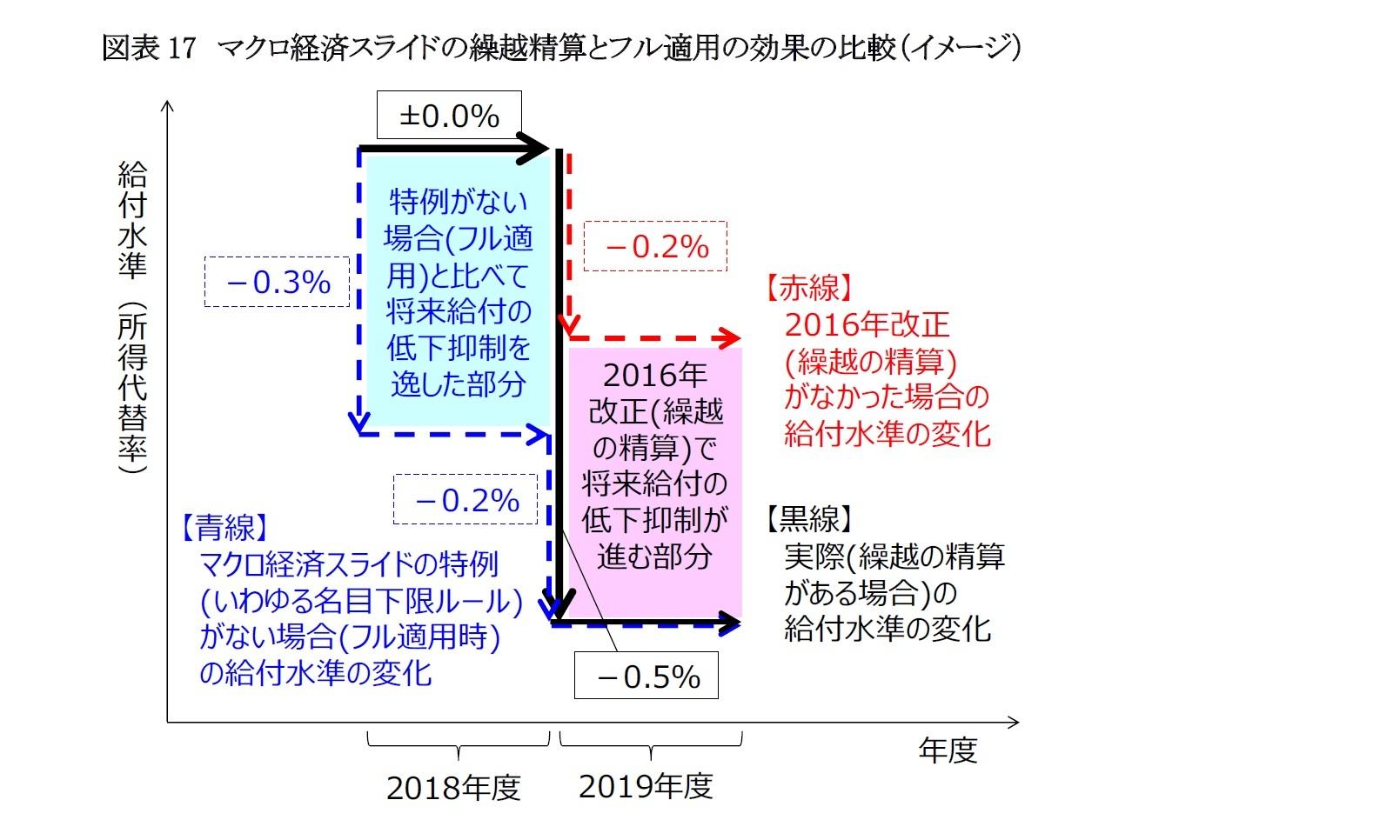 図表17 マクロ経済スライドの繰越精算とフル適用の効果の比較(イメージ)