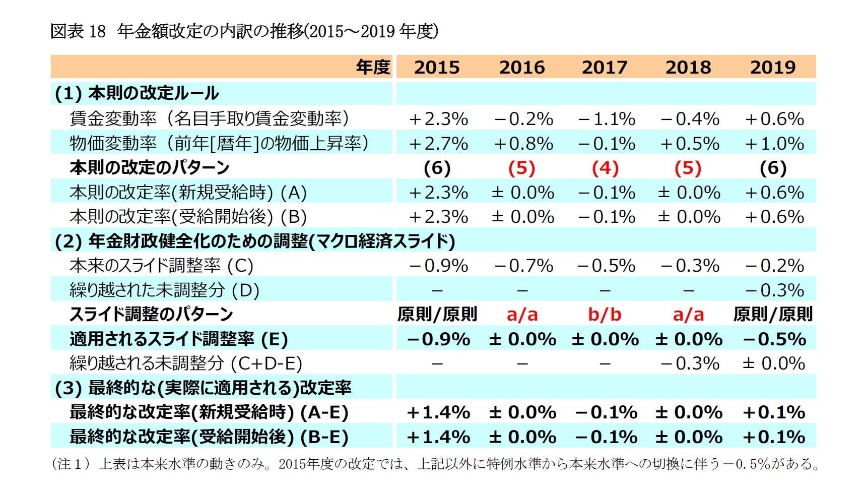 図表18 年金額改定の内訳の推移(2015~2019年度)