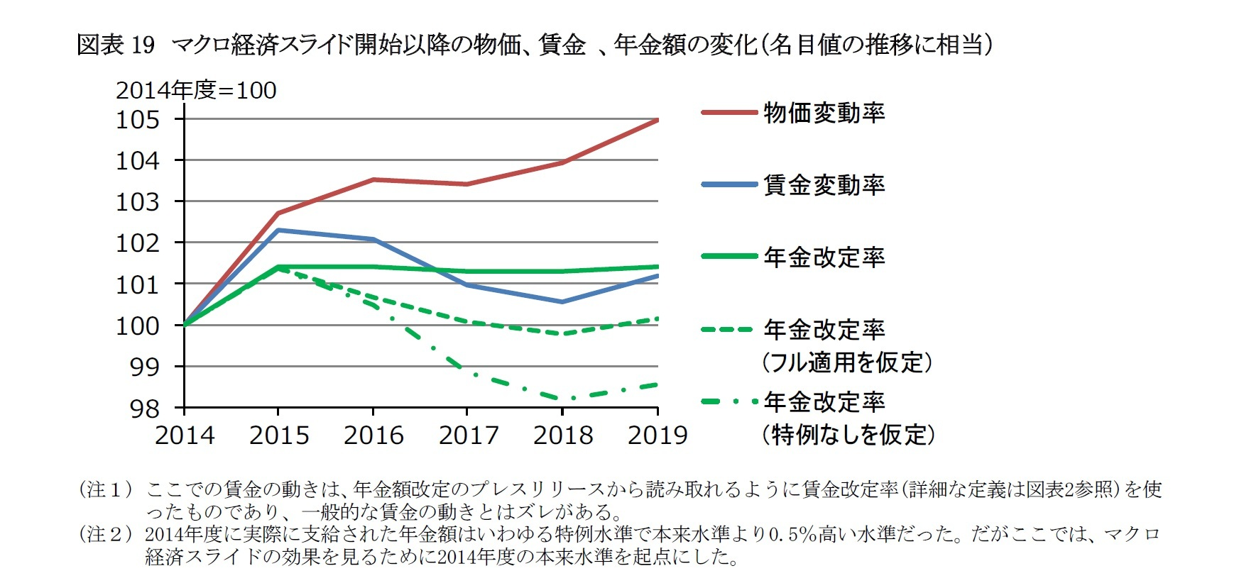 図表19 マクロ経済スライド開始以降の物価、賃金 、年金額の変化(名目値の推移に相当)
