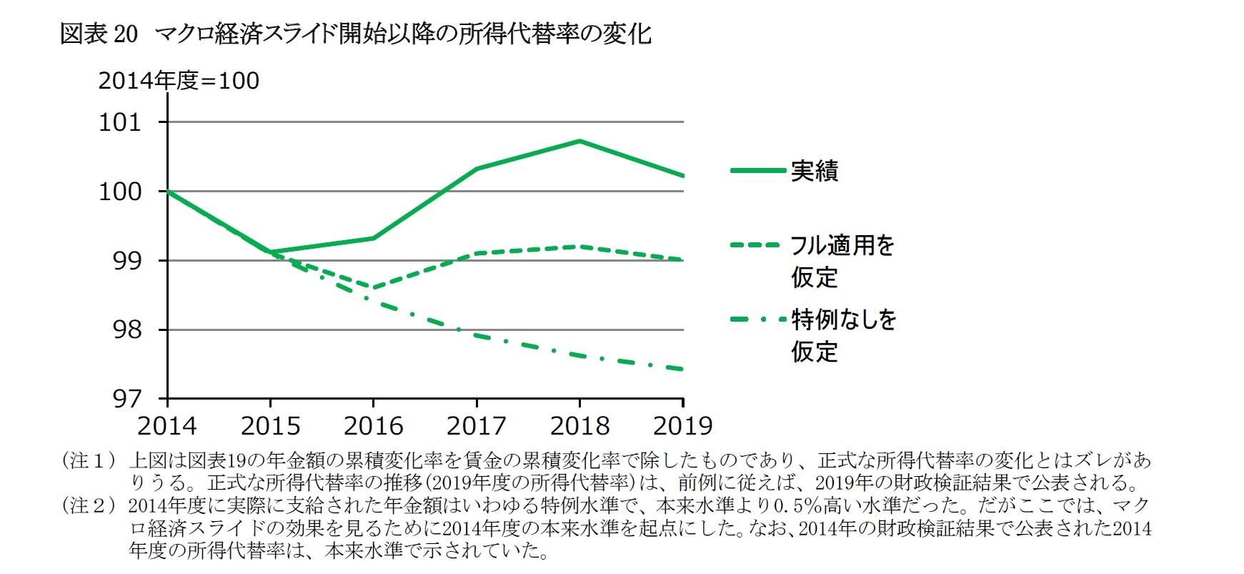 図表20 マクロ経済スライド開始以降の所得代替率の変化