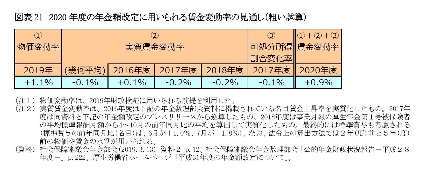 図表21 2020年度の年金額改定に用いられる賃金変動率の見通し(粗い試算)