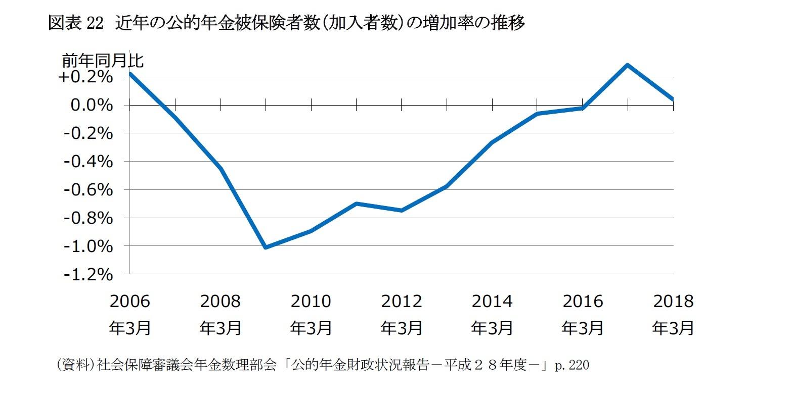 図表22 近年の公的年金被保険者数(加入者数)の増加率の推移