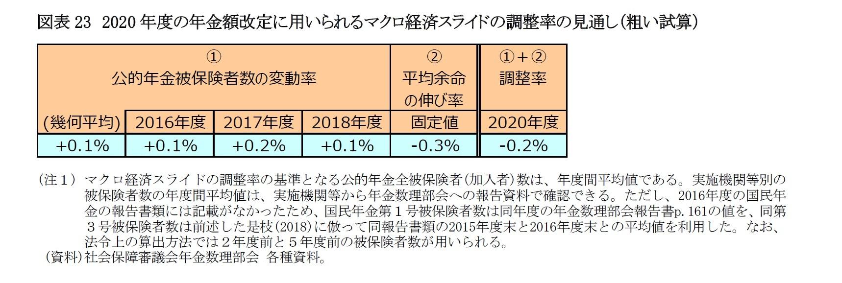 図表23 2020年度の年金額改定に用いられるマクロ経済スライドの調整率の見通し(粗い試算)