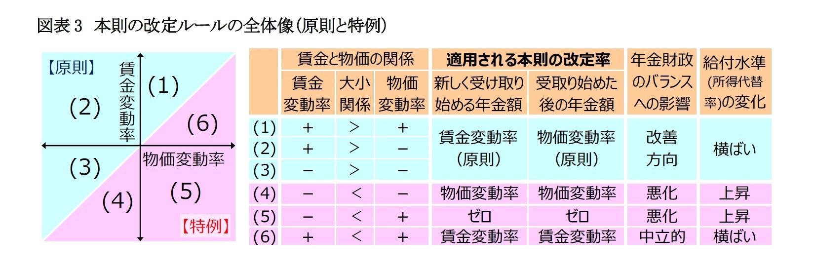 図表3 本則の改定ルールの全体像(原則と特例)