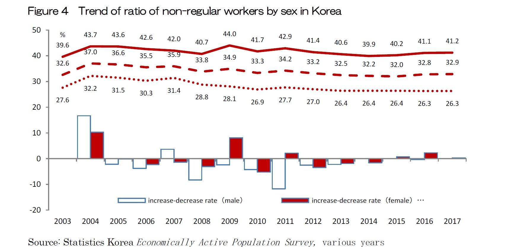 Figure 4  Trend of ratio of non-regular workers by sex in Korea