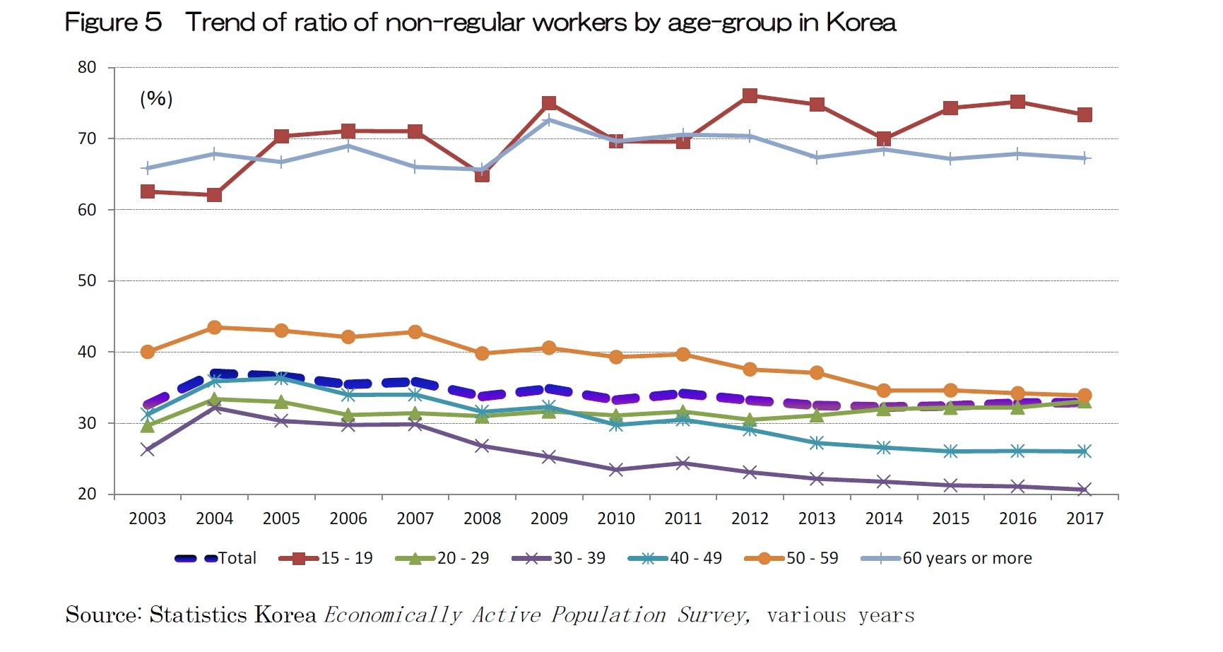 Figure 5  Trend of ratio of non-regular workers by age-group in Korea