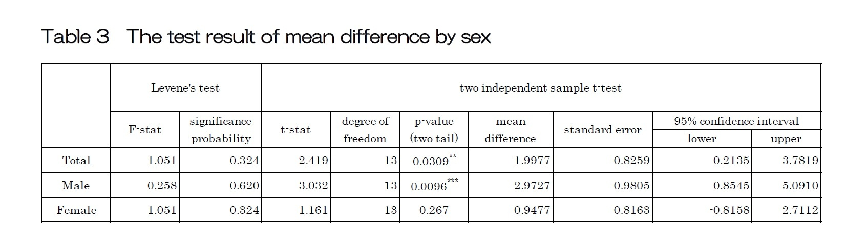 Table 3  The test result of mean difference by sex