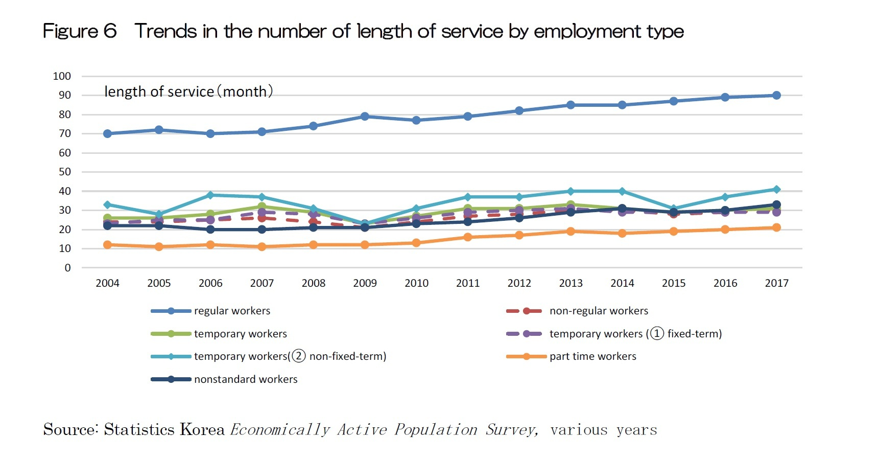 Figure 6  Trends in the number of length of service by employment type