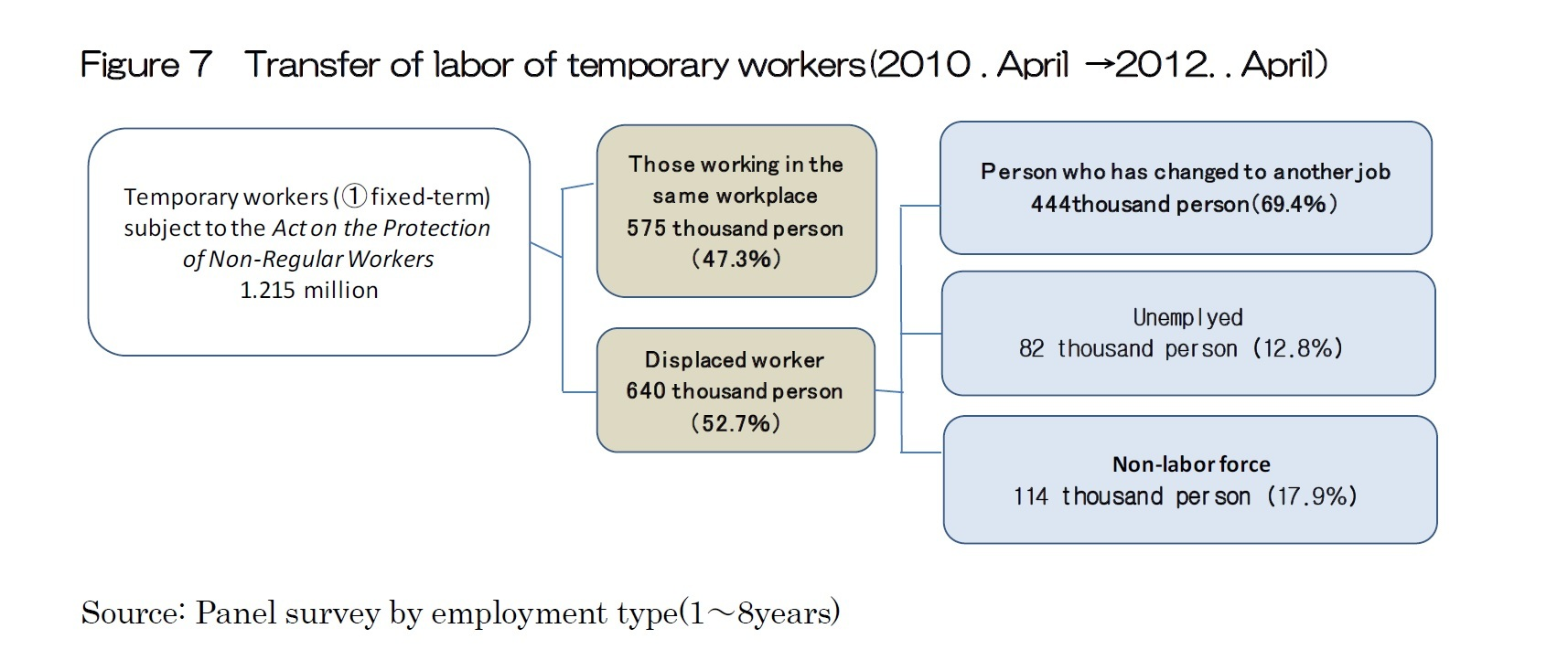 Figure 7  Transfer of labor of temporary workers(2010 . April →2012. . April)