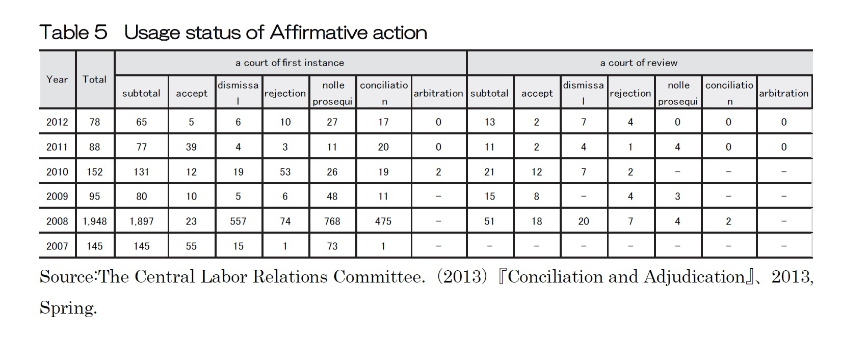 Table 5  Usage status of Affirmative action