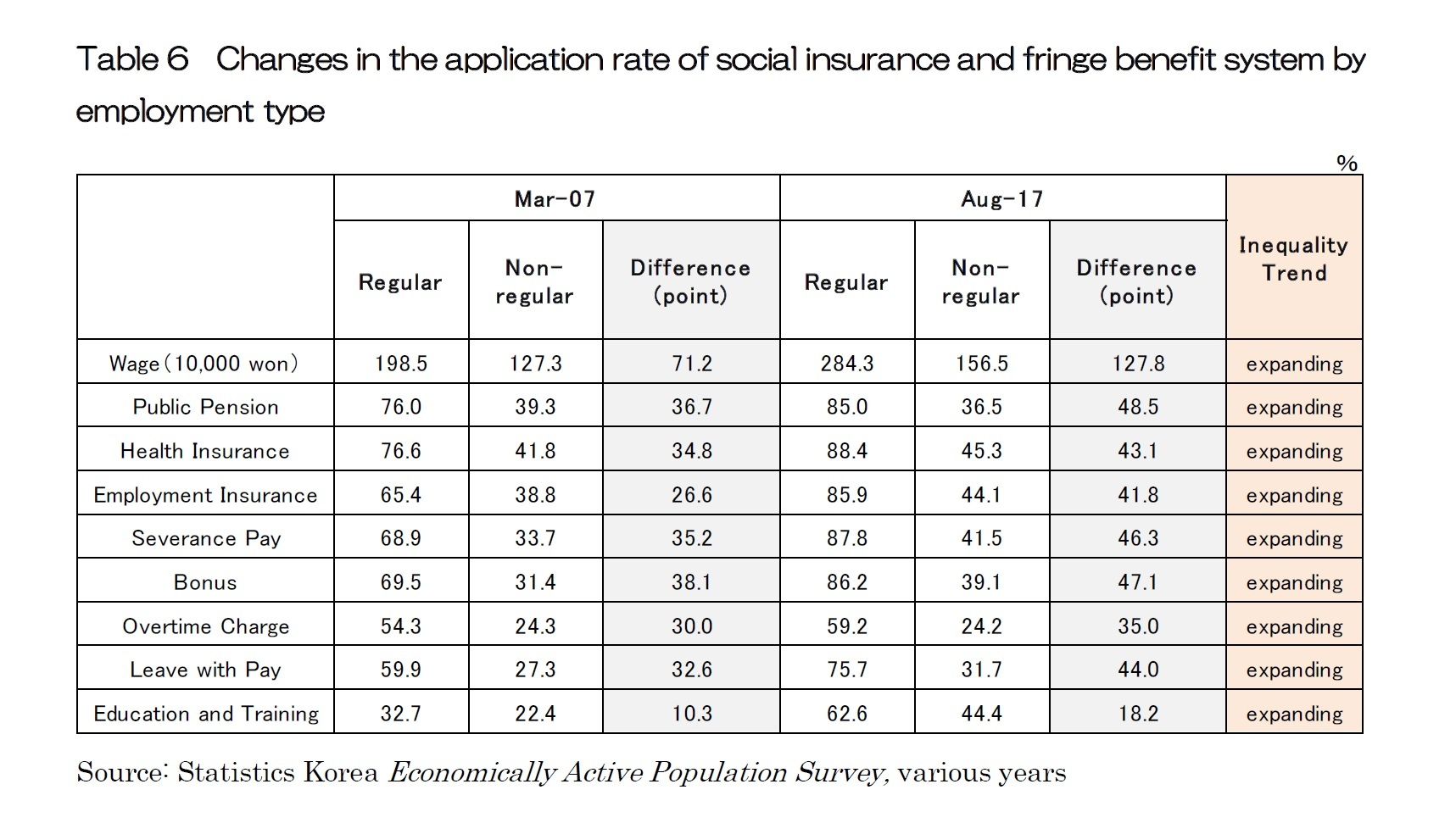 Table 6  Changes in the application rate of social insurance and fringe benefit system by employment type