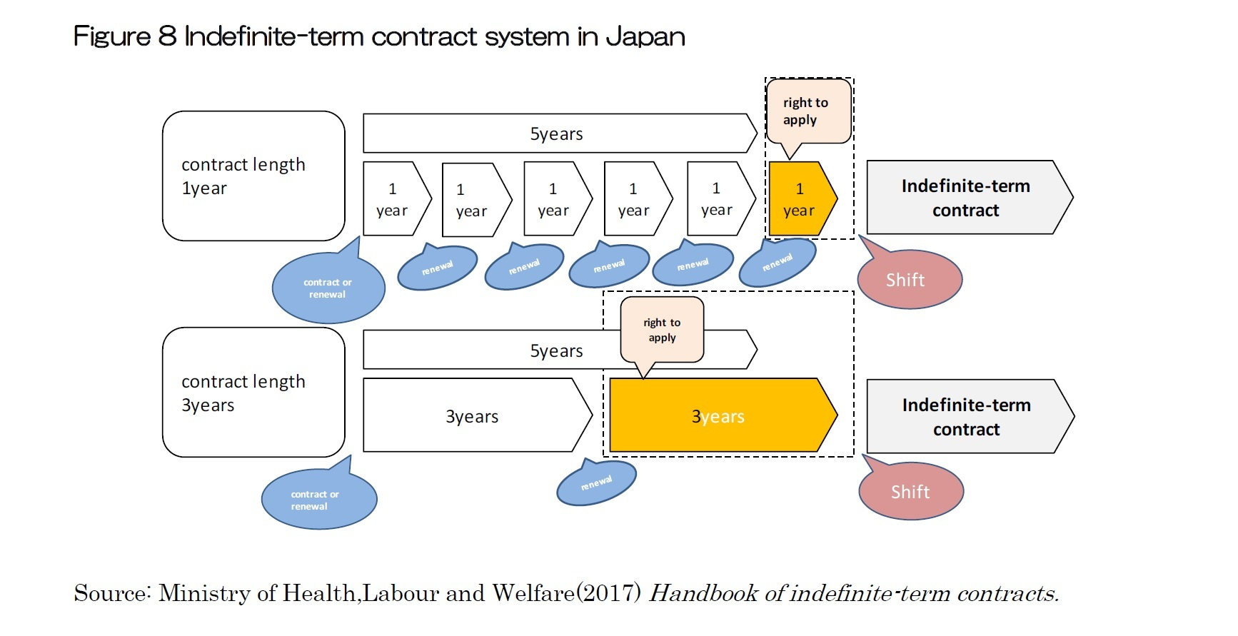 Figure 8 Indefinite-term contract system in Japan