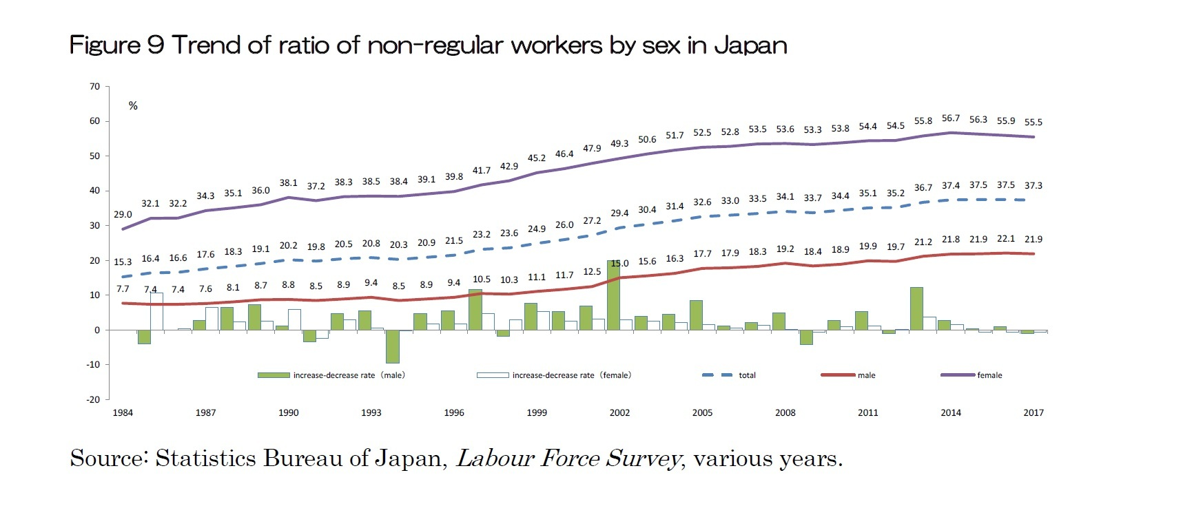 Figure 9 Trend of ratio of non-regular workers by sex in Japan