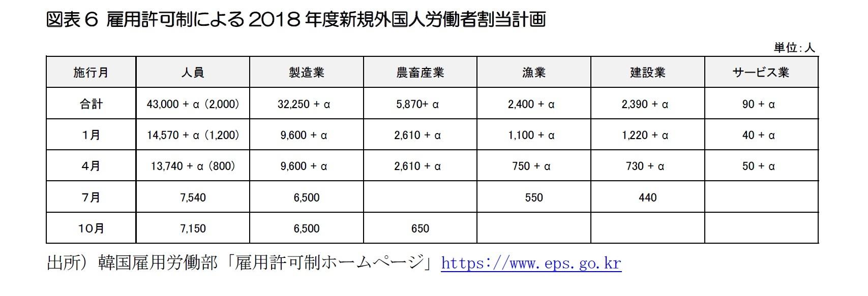図表6 雇用許可制による2018年度新規外国人労働者割当計画