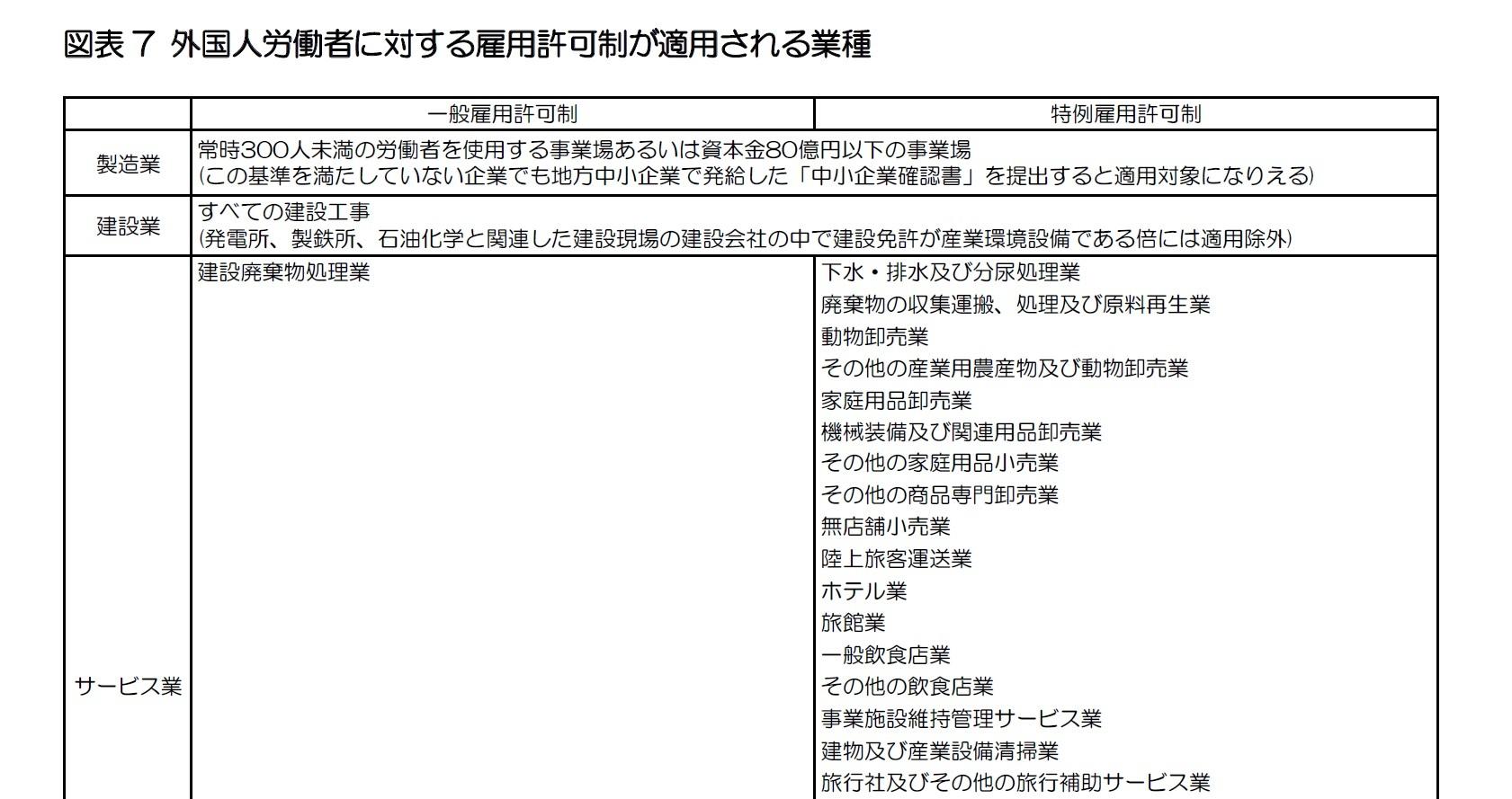 図表7 外国人労働者に対する雇用許可制が適用される業種1