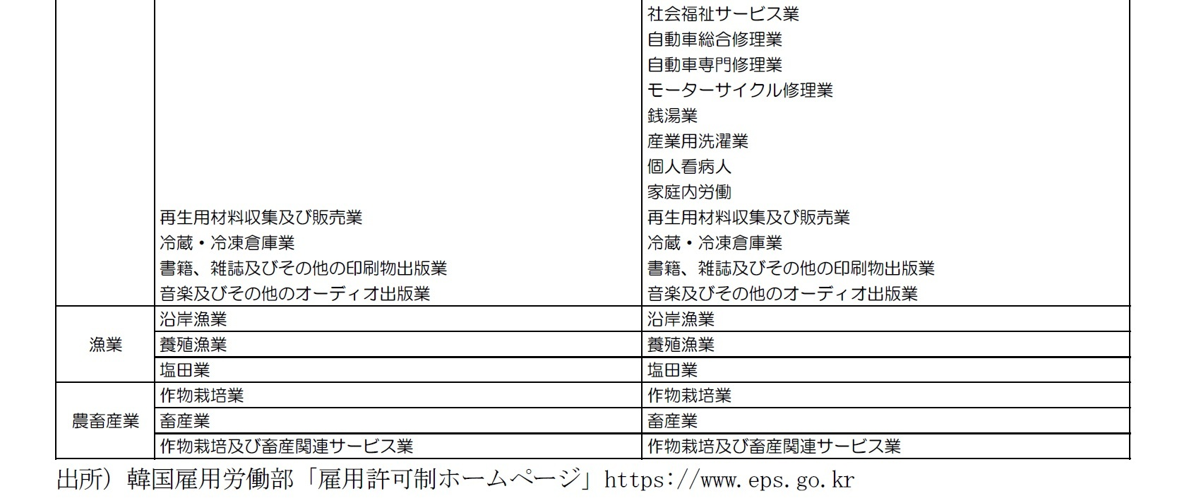 図表7 外国人労働者に対する雇用許可制が適用される業種2