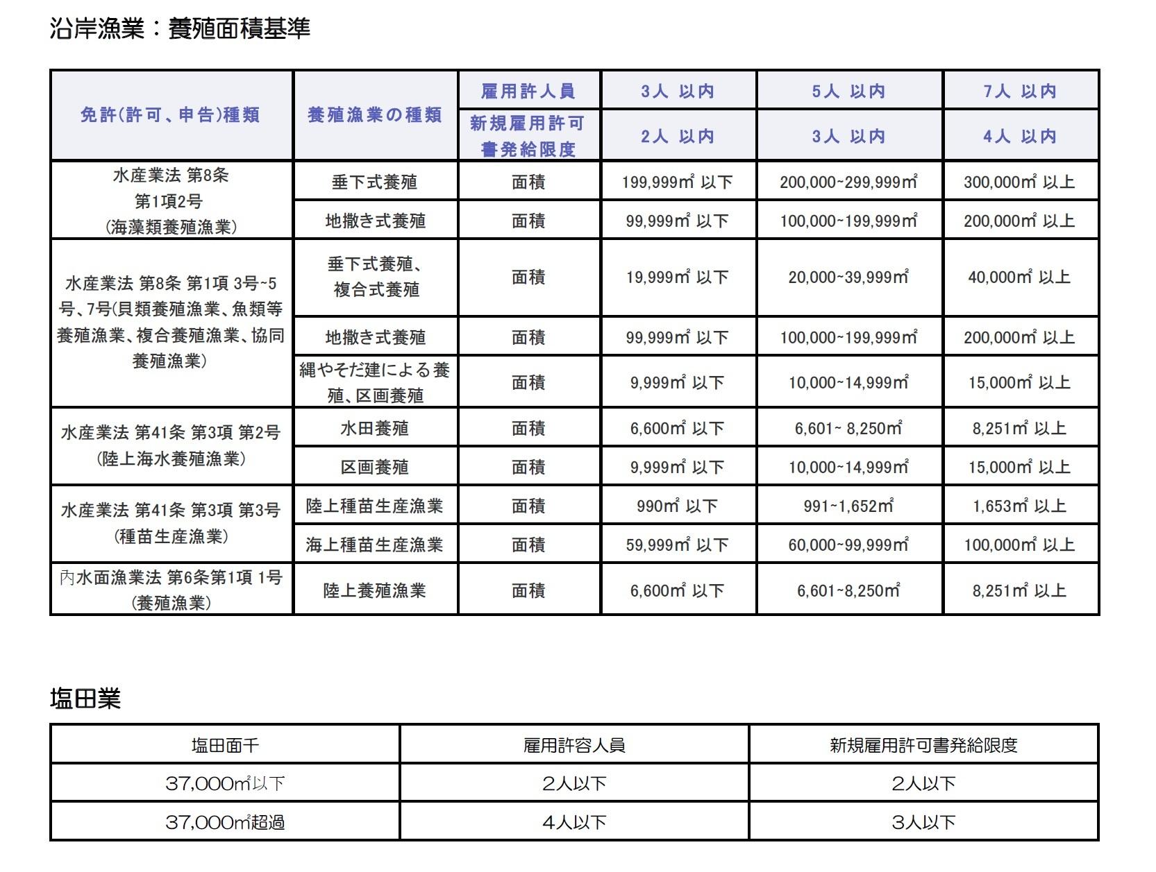 図表8 業種別雇用許容人員と新規雇用許可書発給限度・沿岸漁業:養殖面積基準/塩田業