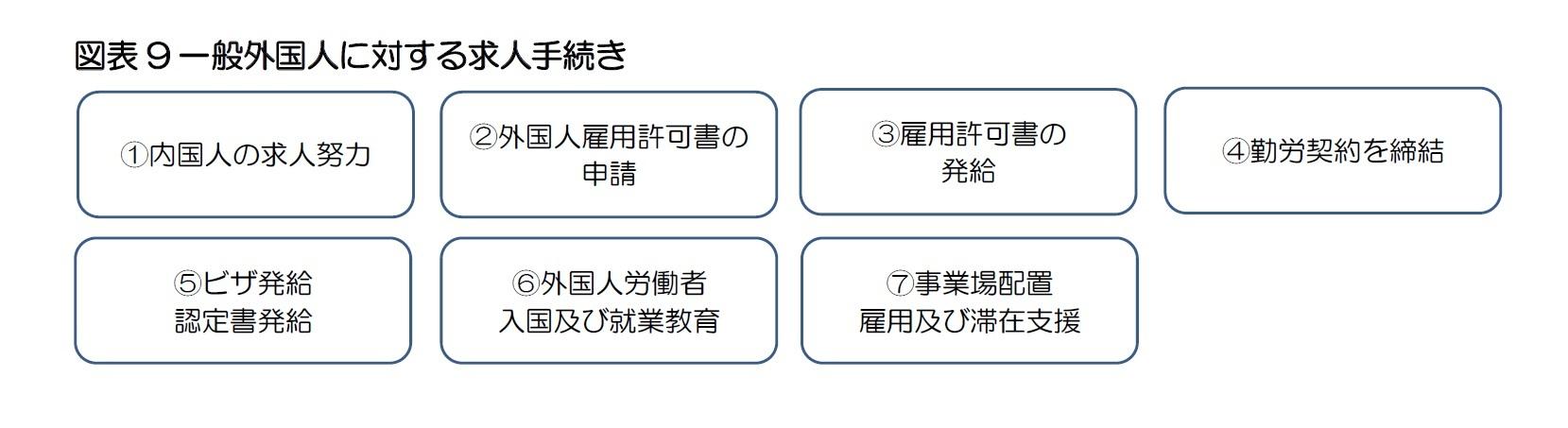 図表9一般外国人に対する求人手続き