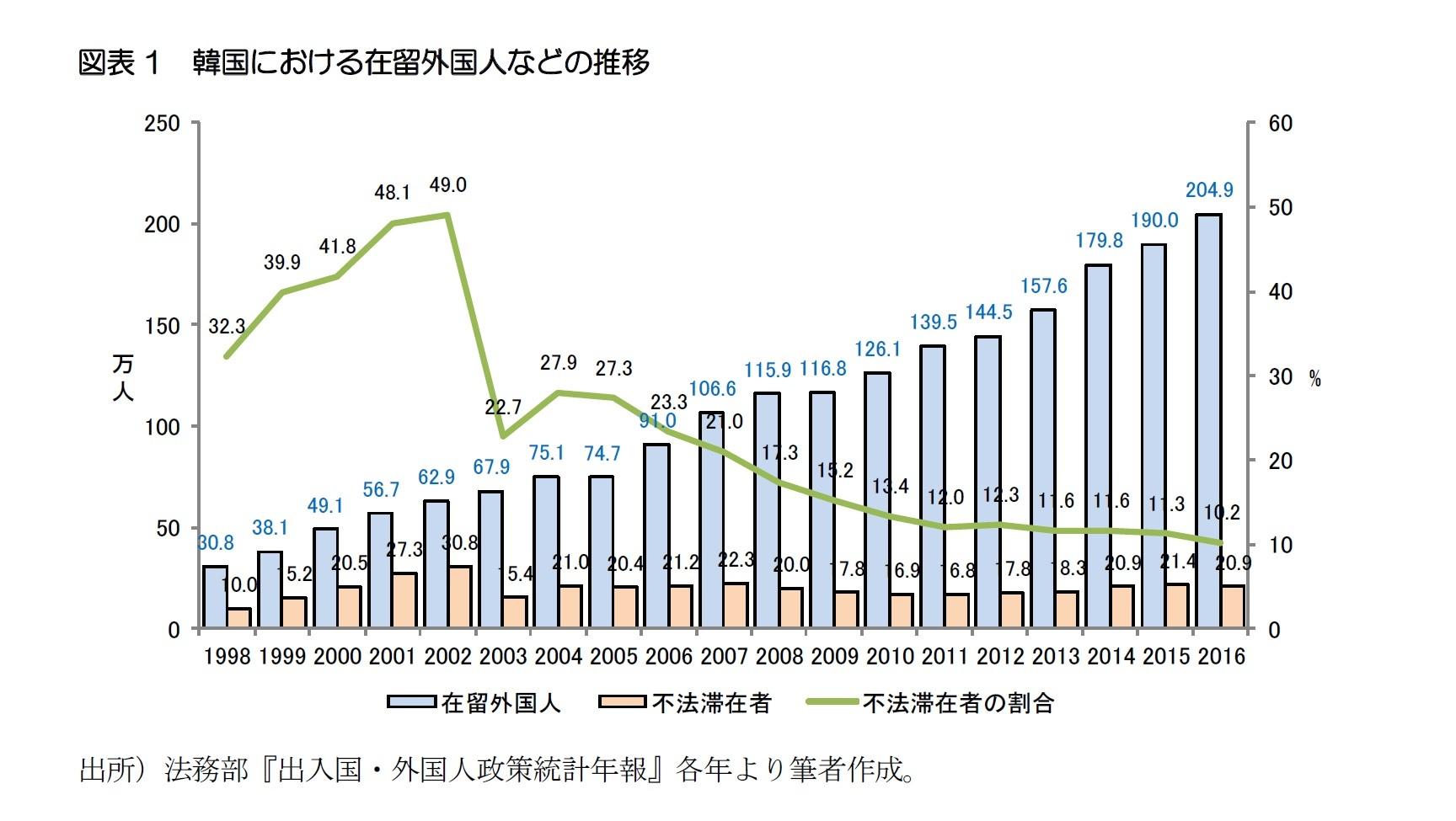 図表1 韓国における在留外国人などの推移