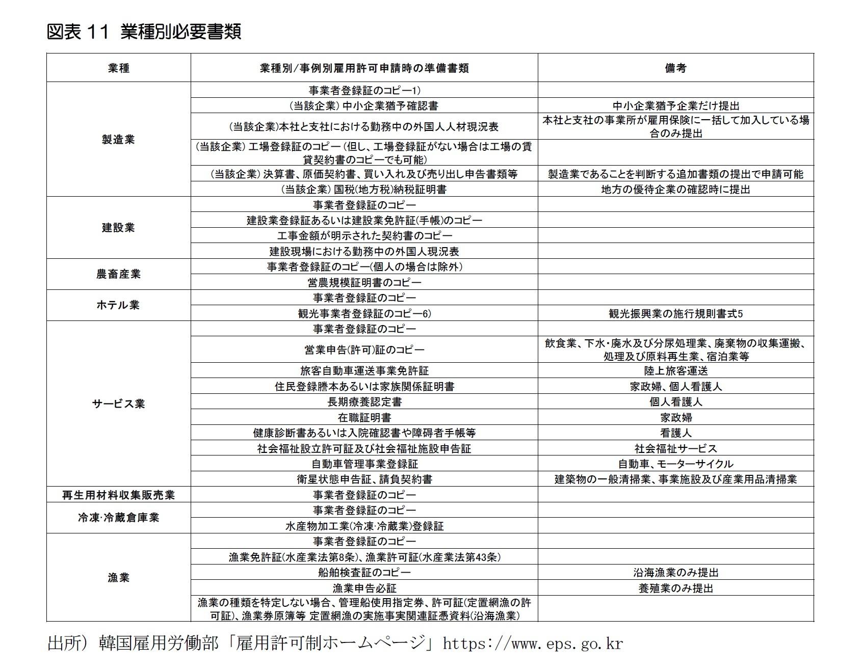 図表11 業種別必要書類