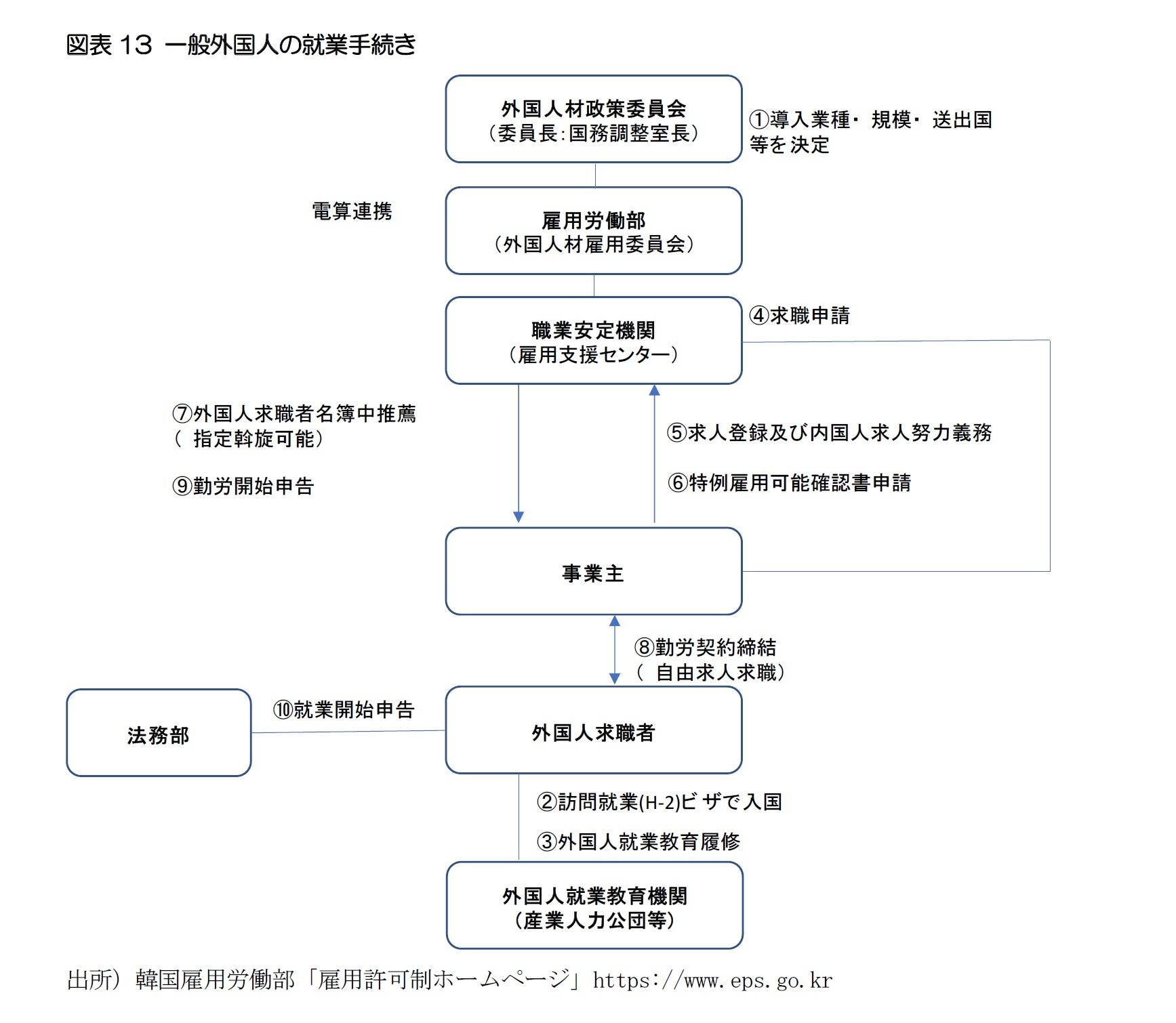 図表13 一般外国人の就業手続き