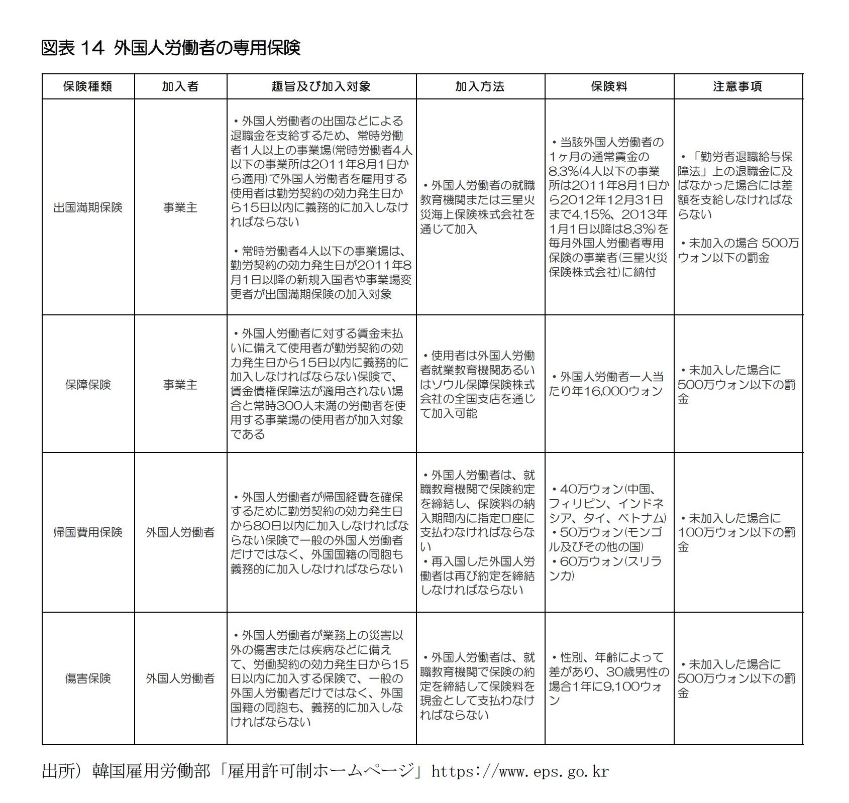 図表14 外国人労働者の専用保険