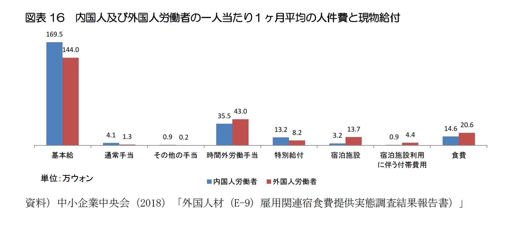 図表16 内国人及び外国人労働者の一人当たり1ヶ月平均の人件費と現物給付