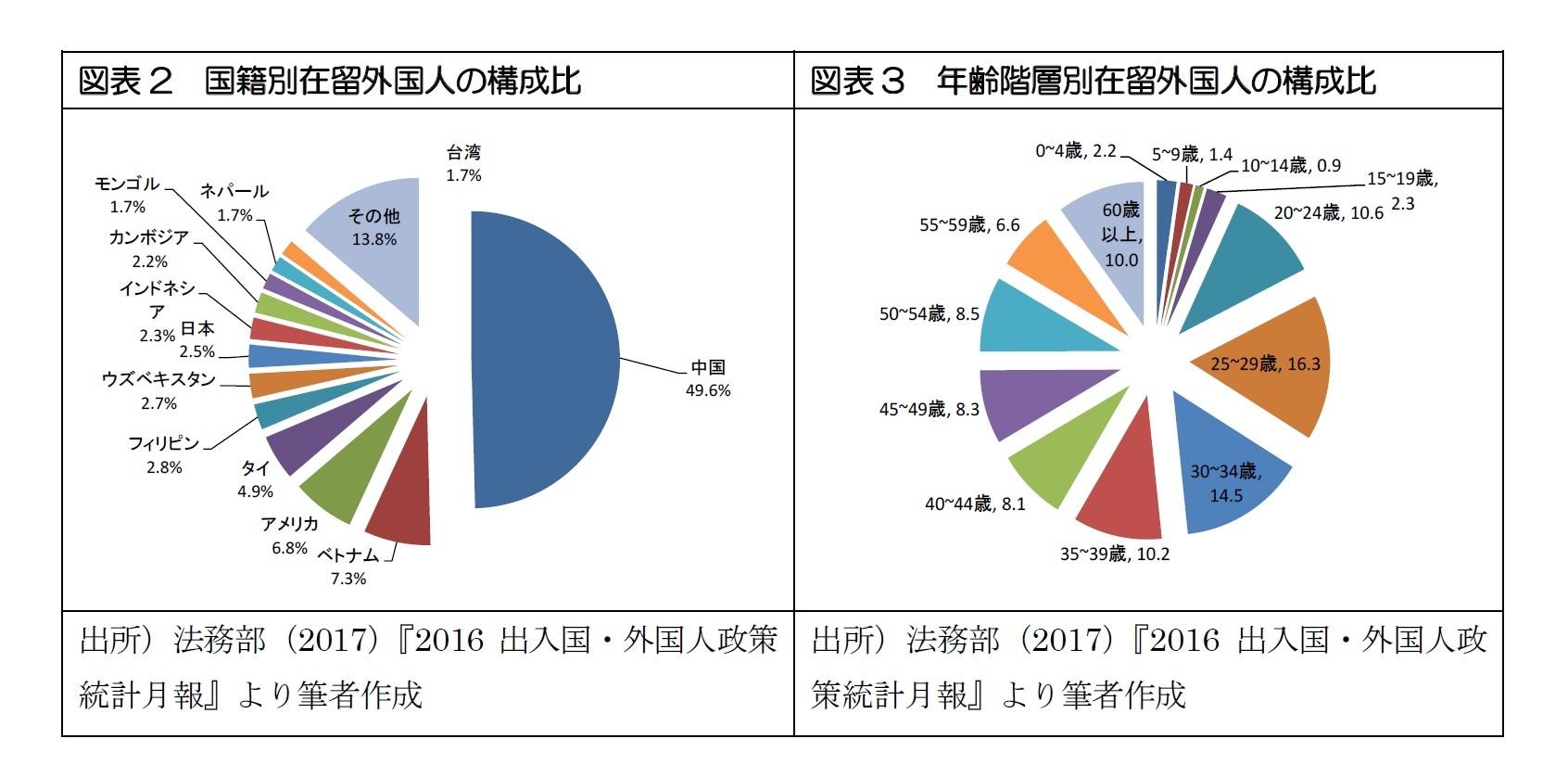 図表2 国籍別在留外国人の構成比/図表3 年齢階層別在留外国人の構成比