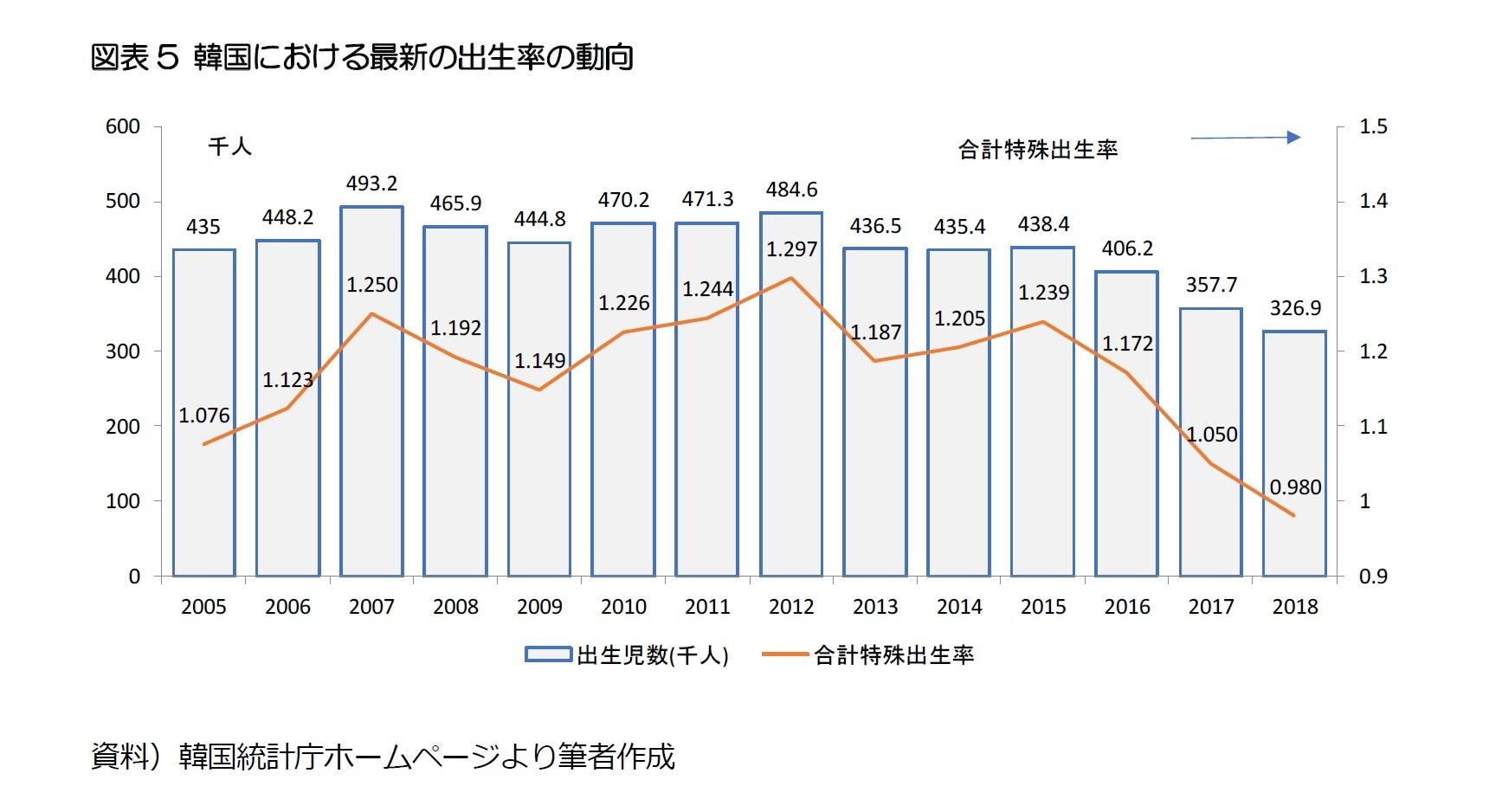 図表5 韓国における最新の出生率の動向