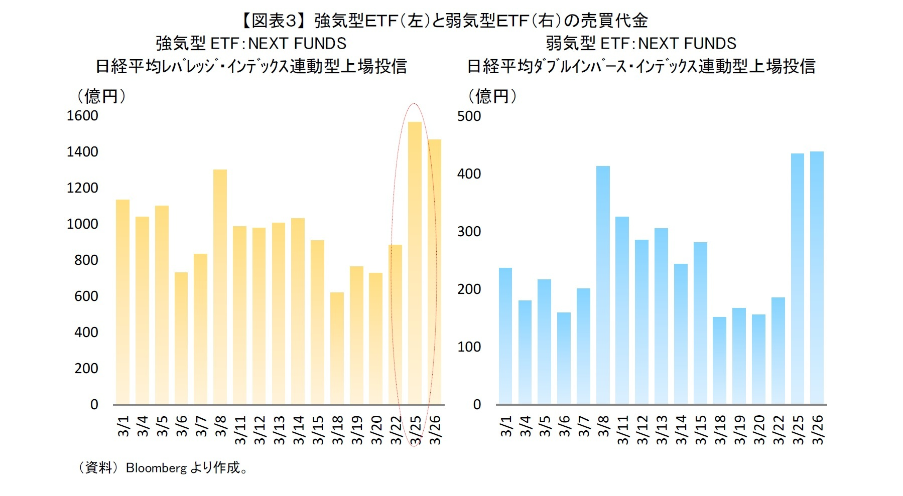 【図表3】 強気型ETF(左)と弱気型ETF(右)の売買代金