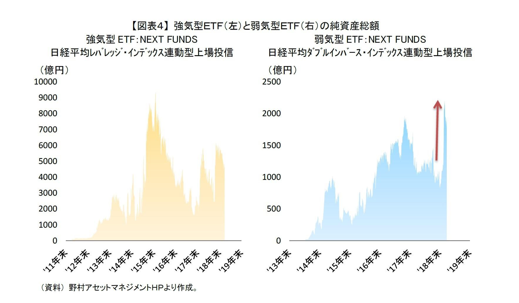 【図表4】 強気型ETF(左)と弱気型ETF(右)の純資産総額