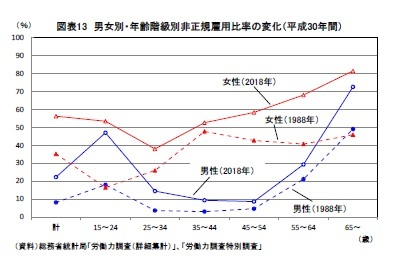 図表13 男女別・年齢階級別非正規雇用比率の変化(平成30年間)