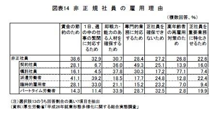 図表14 非正規社員の雇用理由