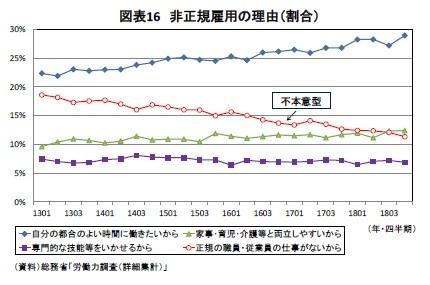 図表16 非正規雇用の理由(割合)