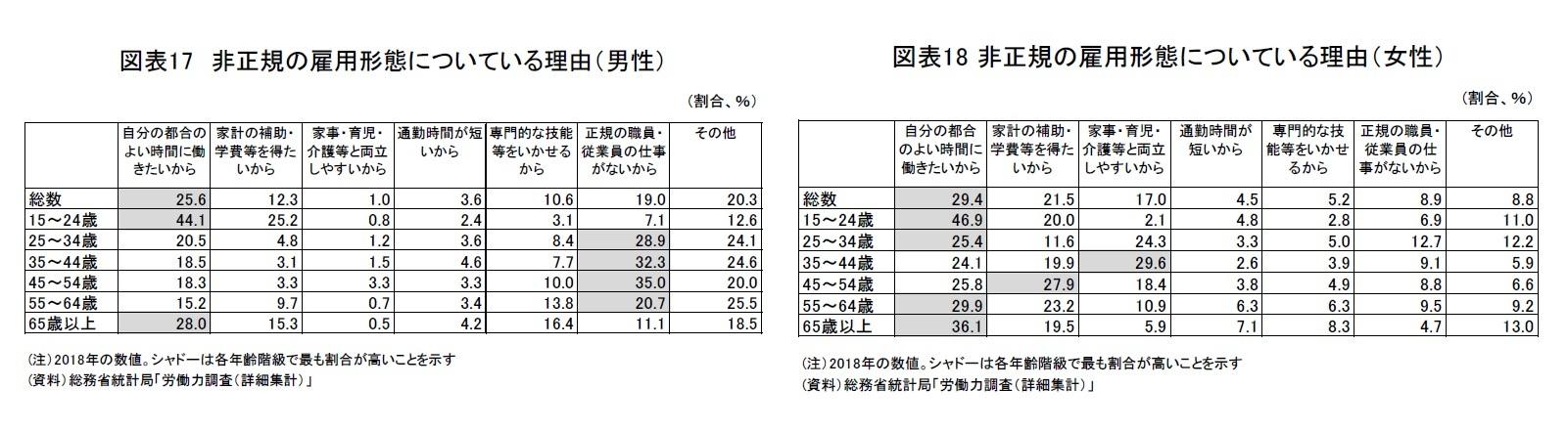 図表17 非正規の雇用形態についている理由(男性)/図表18 非正規の雇用形態についている理由(女性)